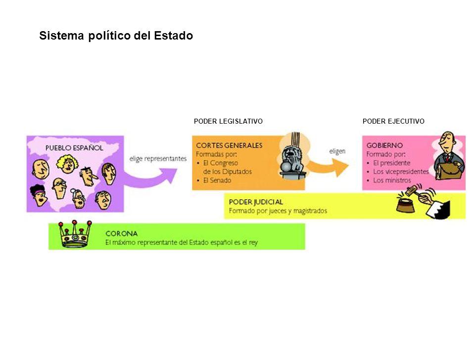 Sistema político del Estado PODER LEGISLATIVO PODER EJECUTIVO