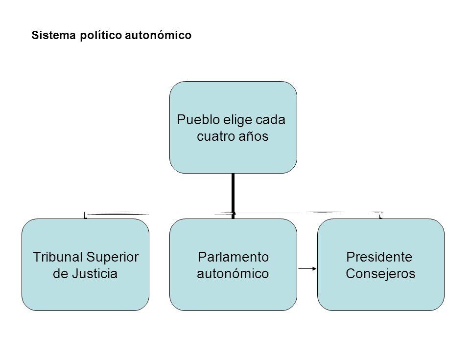 Pueblo elige cada cuatro años Tribunal Superior de Justicia Parlamento autonómico Presidente Consejeros Sistema político autonómico