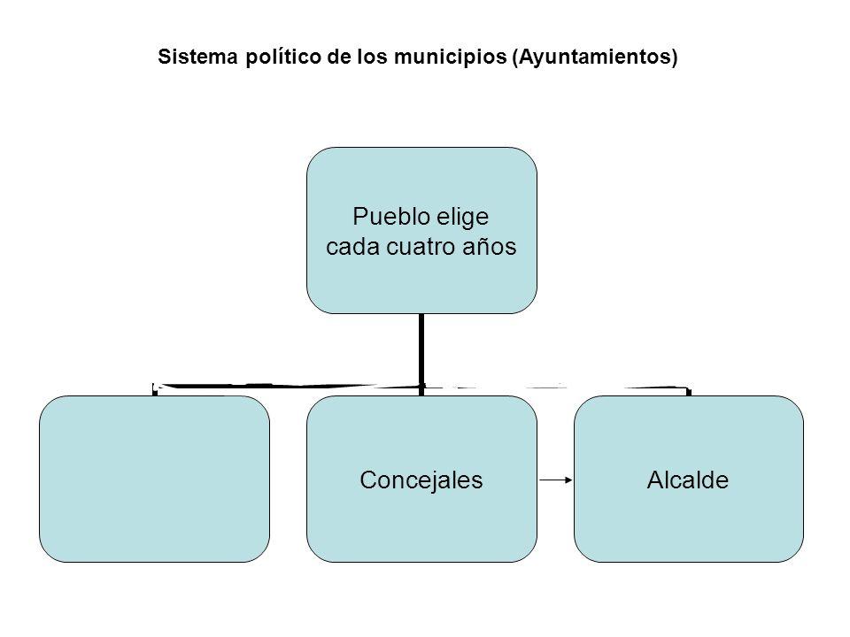 Pueblo elige cada cuatro años ConcejalesAlcalde Sistema político de los municipios (Ayuntamientos)