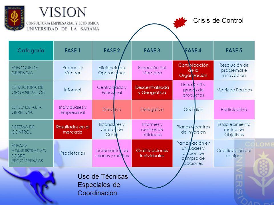 CategoríaFASE 1FASE 2FASE 3FASE 4FASE 5 ENFOQUE DE GERENCIA Producir y Vender Eficiencia de Operaciones Expansión del Mercado Consolidación de la Orga