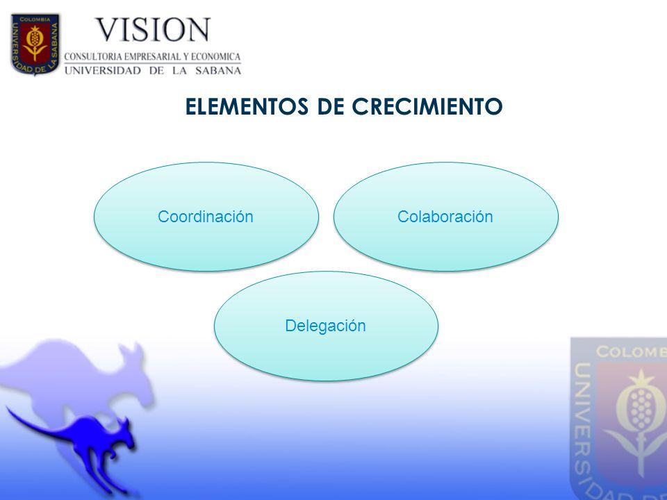ELEMENTOS DE CRECIMIENTO Coordinación Colaboración Delegación