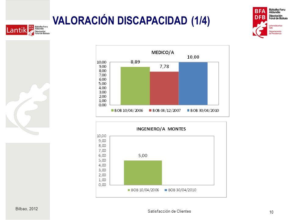 Bilbao, 2012 10 Satisfacción de Clientes VALORACIÓN DISCAPACIDAD (1/4)