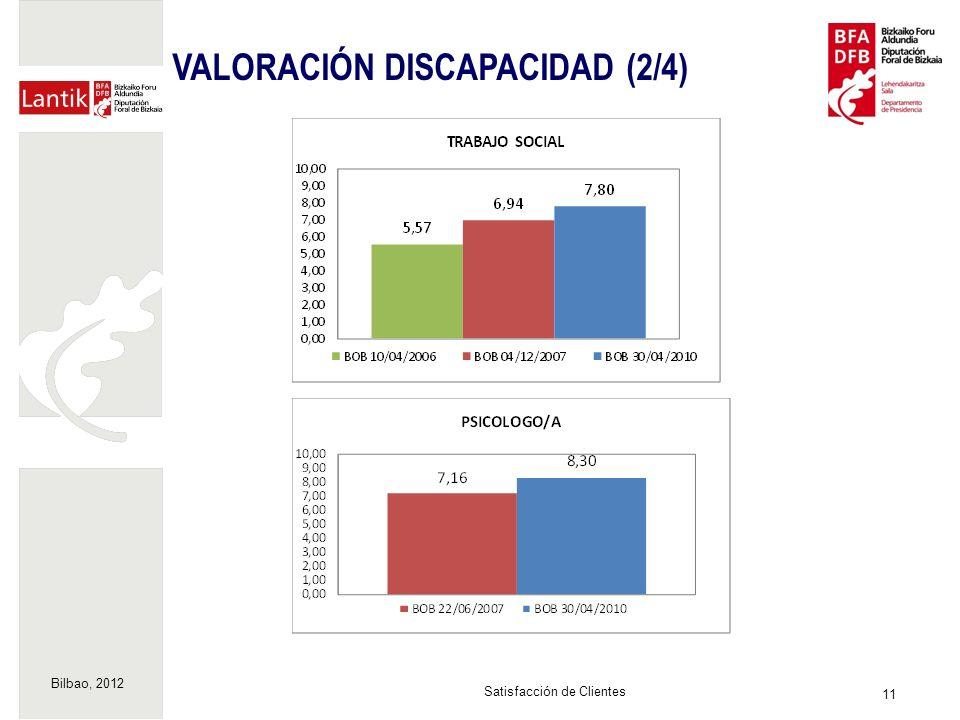 Bilbao, 2012 11 Satisfacción de Clientes VALORACIÓN DISCAPACIDAD (2/4)