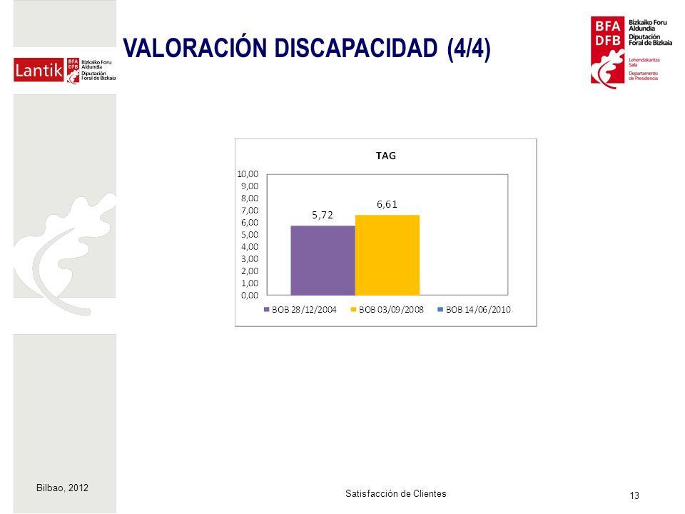 Bilbao, 2012 13 Satisfacción de Clientes VALORACIÓN DISCAPACIDAD (4/4)
