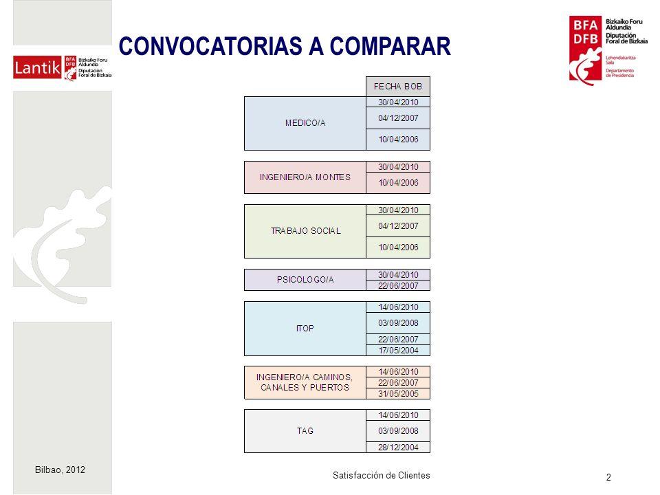 Bilbao, 2012 2 Satisfacción de Clientes CONVOCATORIAS A COMPARAR