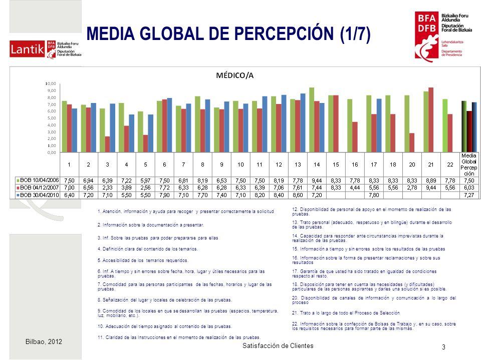 Bilbao, 2012 3 Satisfacción de Clientes MEDIA GLOBAL DE PERCEPCIÓN (1/7) 1.