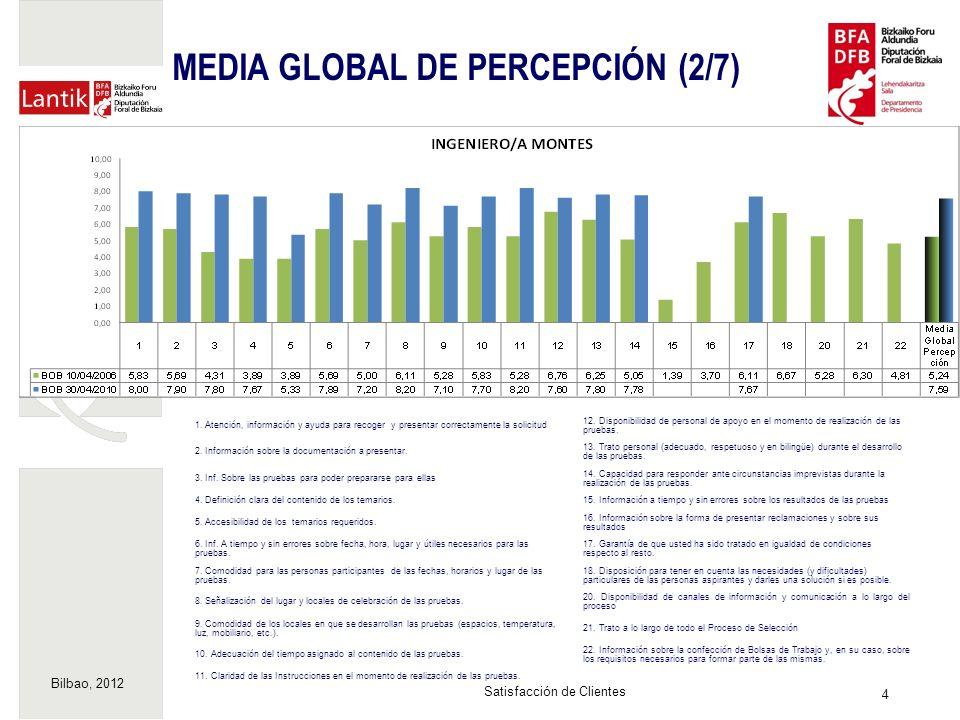 Bilbao, 2012 5 Satisfacción de Clientes MEDIA GLOBAL DE PERCEPCIÓN (3/7) 1.