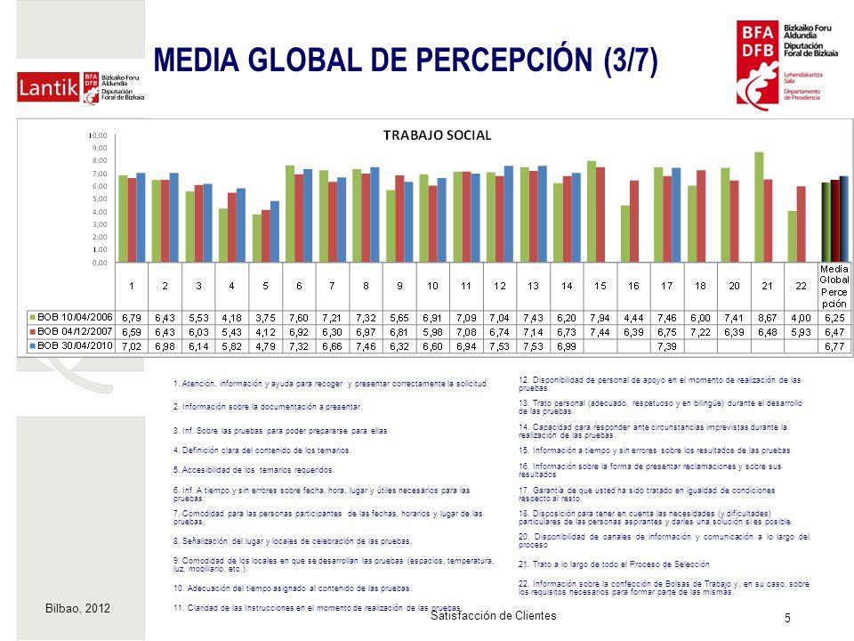 Bilbao, 2012 6 Satisfacción de Clientes MEDIA GLOBAL DE PERCEPCIÓN (4/7) 1.