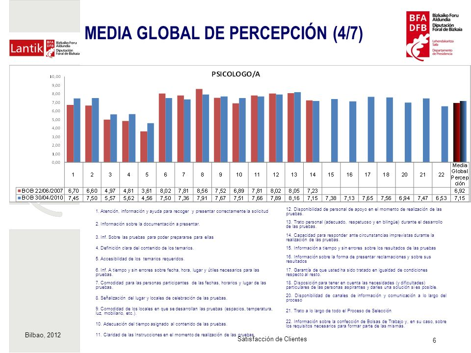 Bilbao, 2012 7 Satisfacción de Clientes MEDIA GLOBAL DE PERCEPCIÓN (5/7) 1.