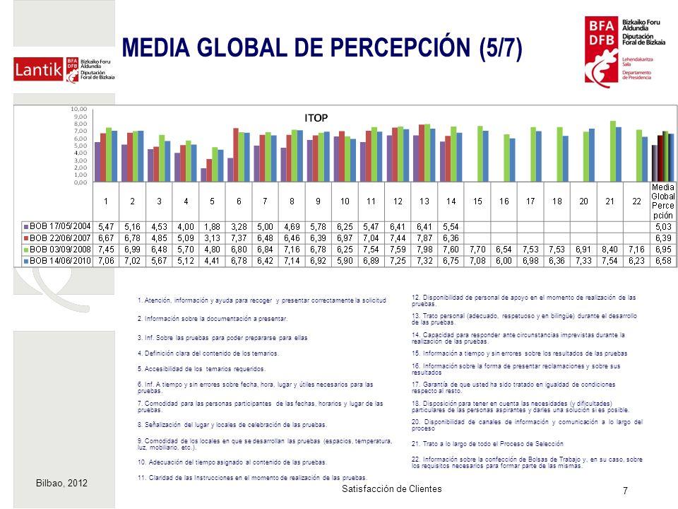 Bilbao, 2012 8 Satisfacción de Clientes MEDIA GLOBAL DE PERCEPCIÓN (6/7) 1.