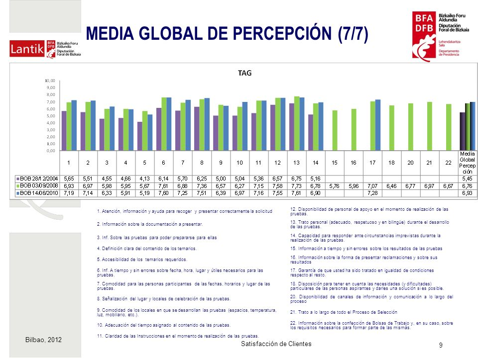 Bilbao, 2012 9 Satisfacción de Clientes MEDIA GLOBAL DE PERCEPCIÓN (7/7) 1.