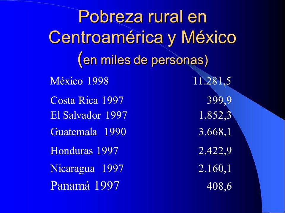Pobreza rural en Centroamérica y México ( en miles de personas) Panamá 1997 408,6 México 199811.281,5 Costa Rica 1997 399,9 Guatemala 1990 3.668,1 El Salvador 1997 1.852,3 Honduras 1997 2.422,9 Nicaragua 1997 2.160,1