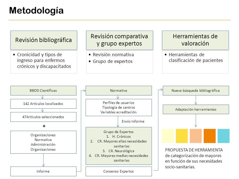 Revisión bibliográfica Cronicidad y tipos de ingreso para enfermos crónicos y discapacitados Revisión comparativa y grupo expertos Revisión normativa