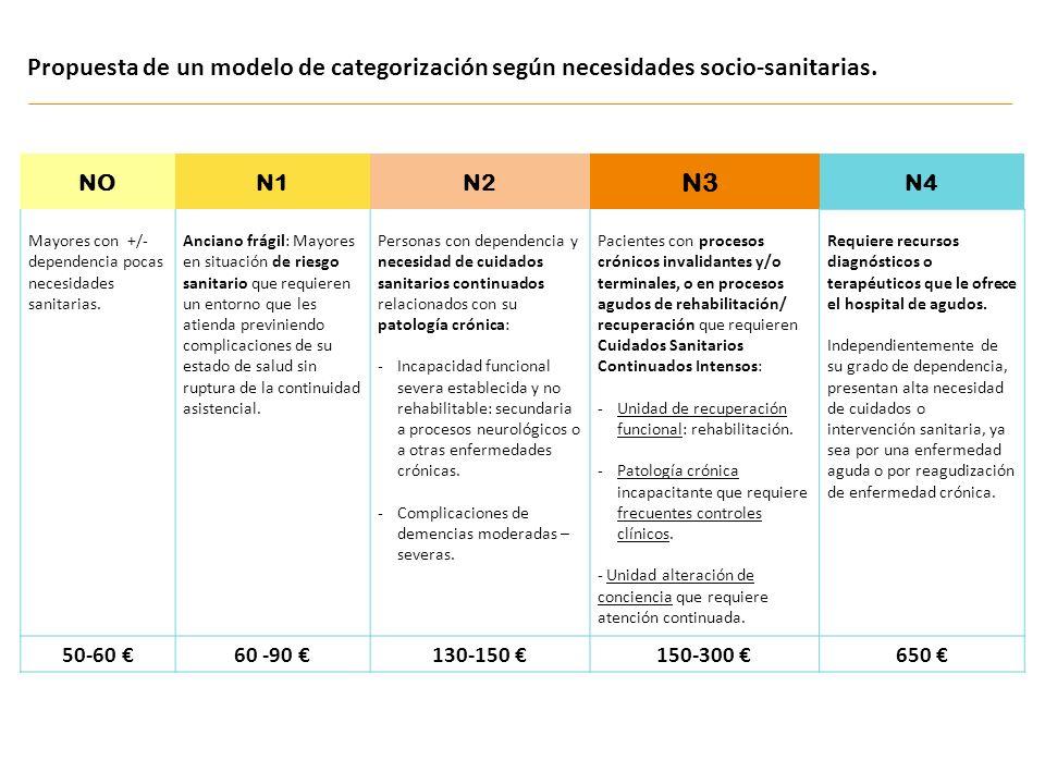 Propuesta de un modelo de categorización según necesidades socio-sanitarias. NON1N2N4 Mayores con +/- dependencia pocas necesidades sanitarias. Ancian