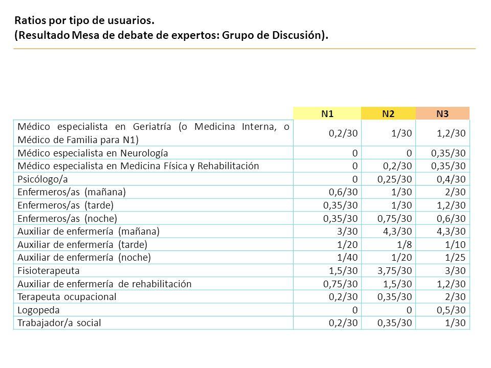 Ratios por tipo de usuarios. (Resultado Mesa de debate de expertos: Grupo de Discusión). N1N2N3 Médico especialista en Geriatría (o Medicina Interna,