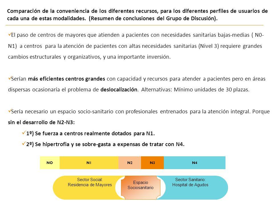 Comparación de la conveniencia de los diferentes recursos, para los diferentes perfiles de usuarios de cada una de estas modalidades. (Resumen de conc