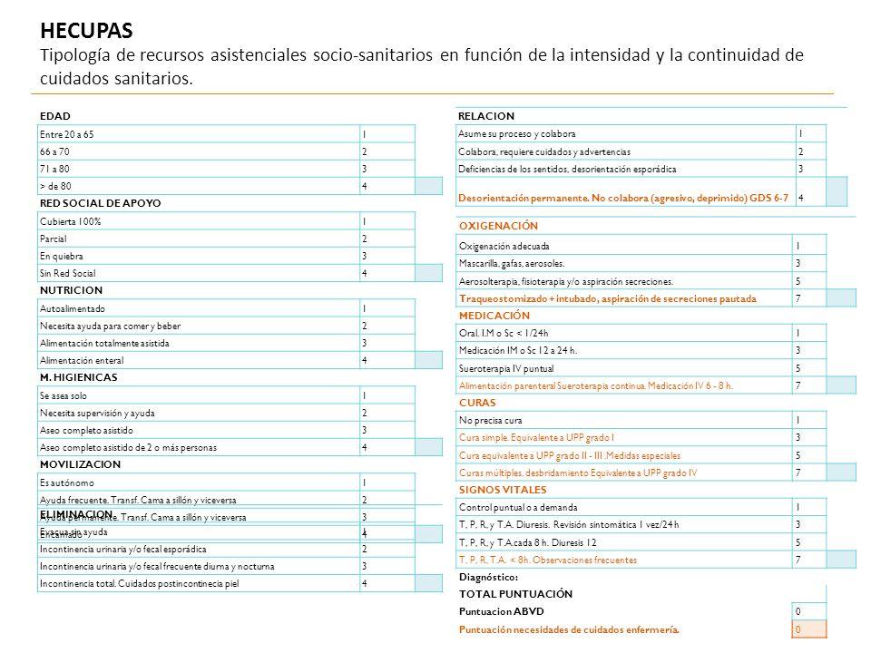 Tipología de recursos asistenciales socio-sanitarios en función de la intensidad y la continuidad de cuidados sanitarios. EDAD Entre 20 a 651 66 a 702