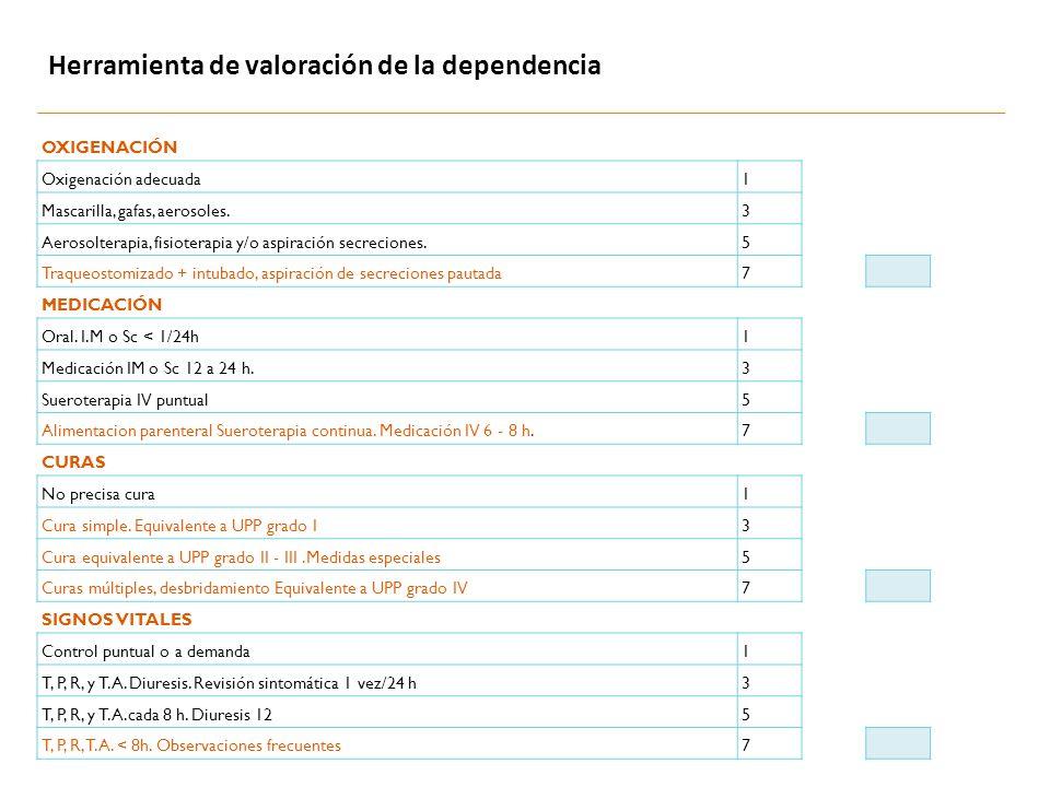 Herramienta de valoración de la dependencia OXIGENACIÓN Oxigenación adecuada1 Mascarilla, gafas, aerosoles.3 Aerosolterapia, fisioterapia y/o aspiraci