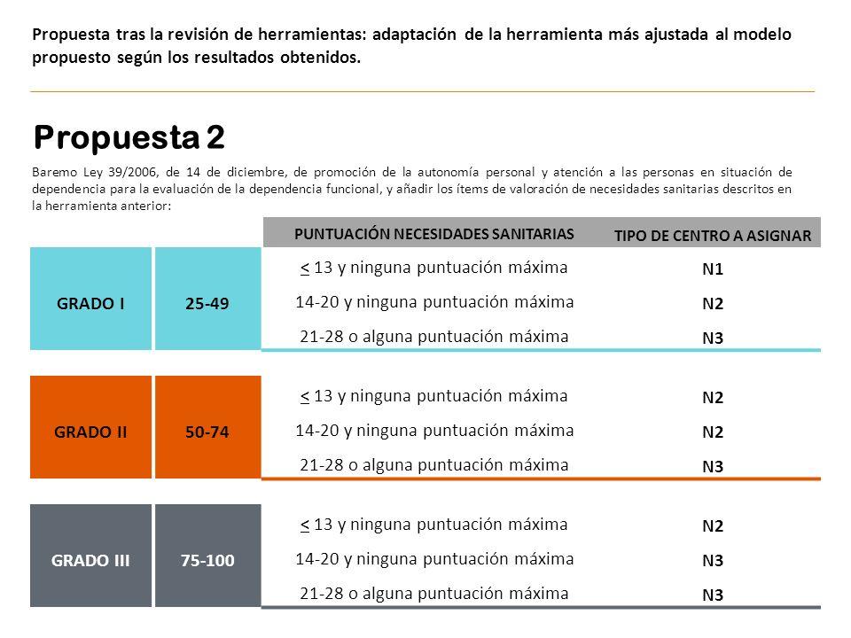 Propuesta tras la revisión de herramientas: adaptación de la herramienta más ajustada al modelo propuesto según los resultados obtenidos. PUNTUACIÓN N