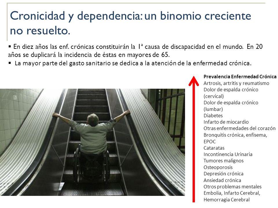 Cronicidad y dependencia: un binomio creciente no resuelto. En diez años las enf. crónicas constituirán la 1ª causa de discapacidad en el mundo. En 20