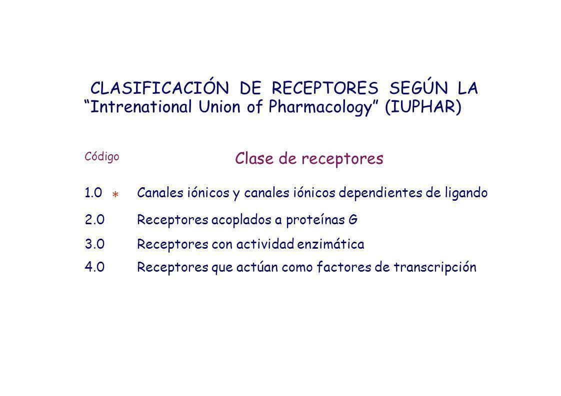 CLASIFICACIÓN DE RECEPTORES SEGÚN LA Intrenational Union of Pharmacology (IUPHAR) Código Clase de receptores 1.0Canales iónicos y canales iónicos depe
