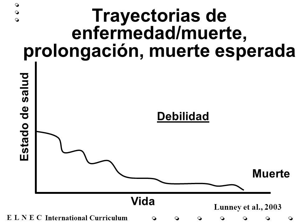 ENECL International Curriculum Trayectorias de enfermedad/muerte, prolongación, muerte esperada Lunney et al., 2003 Muerte Vida Estado de salud Debili