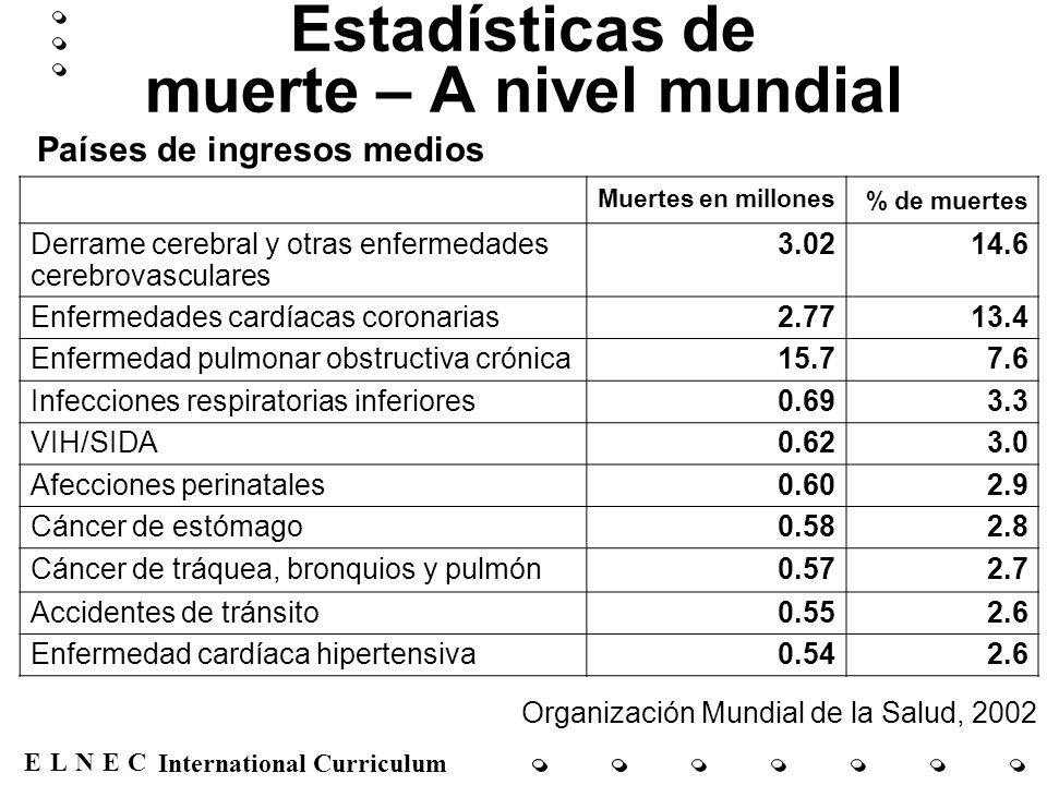 ENECL International Curriculum Estadísticas de muerte – A nivel mundial Muertes en millones % de muertes Derrame cerebral y otras enfermedades cerebro