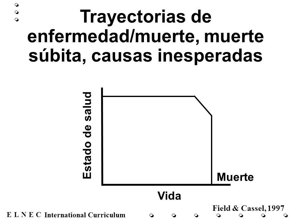 ENECL International Curriculum Muerte Vida Estado de salud Field & Cassel, 1997 Trayectorias de enfermedad/muerte, declinación constante, fase terminal breve