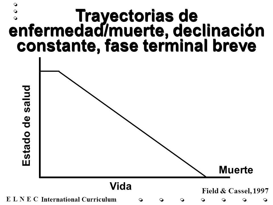 ENECL International Curriculum Trayectorias de enfermedad/muerte, declinación lenta, crisis periódicas, muerte Estado de salud Vida Crisis Muerte Declinación Field & Cassel, 1997
