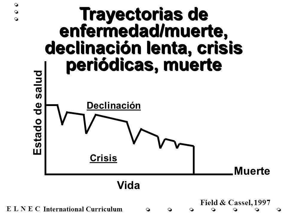 ENECL International Curriculum Trayectorias de enfermedad/muerte, declinación lenta, crisis periódicas, muerte Estado de salud Vida Crisis Muerte Decl