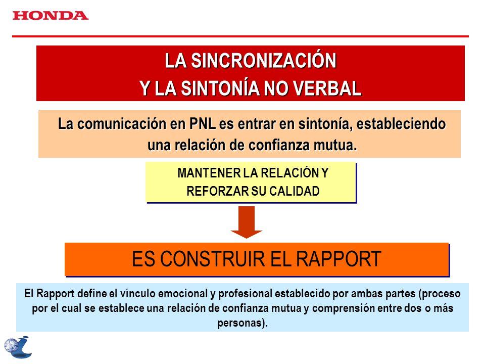 La comunicación en PNL es entrar en sintonía, estableciendo una relación de confianza mutua. LA SINCRONIZACIÓN Y LA SINTONÍA NO VERBAL ES CONSTRUIR EL