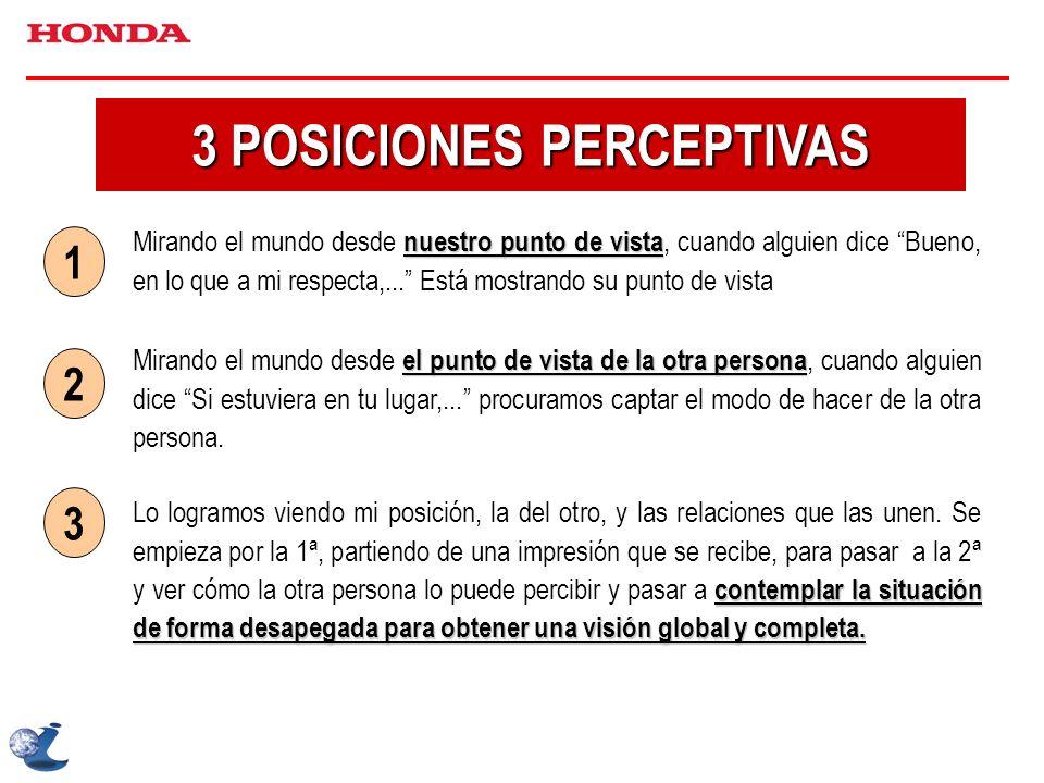 3 POSICIONES PERCEPTIVAS nuestro punto de vista Mirando el mundo desde nuestro punto de vista, cuando alguien dice Bueno, en lo que a mi respecta,...