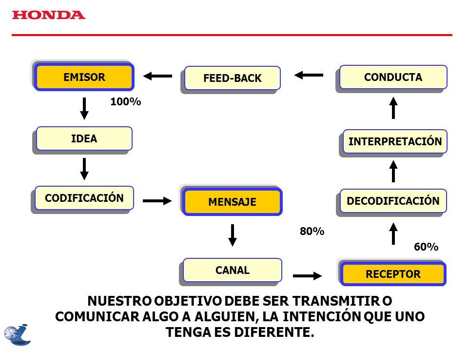 EMISOR FEED-BACK CONDUCTA IDEA CODIFICACIÓN MENSAJE INTERPRETACIÓN DECODIFICACIÓN CANAL RECEPTOR 100% 80% 60% NUESTRO OBJETIVO DEBE SER TRANSMITIR O C