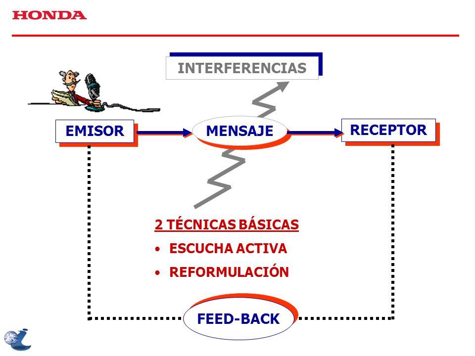 INTERFERENCIAS 2 TÉCNICAS BÁSICAS ESCUCHA ACTIVA REFORMULACIÓN EMISOR MENSAJE RECEPTOR FEED-BACK