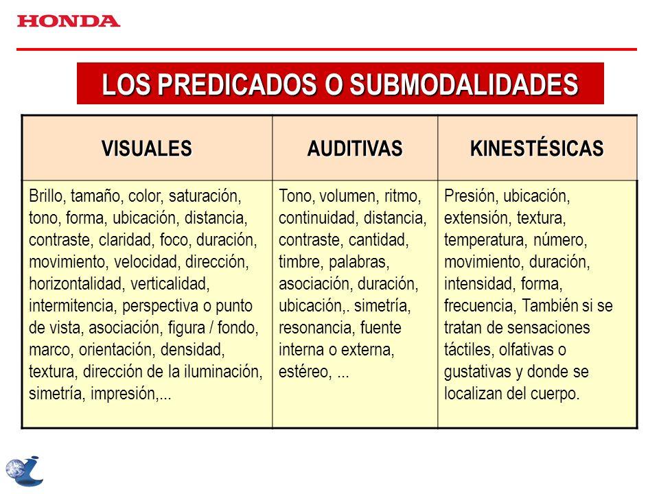 LOS PREDICADOS O SUBMODALIDADES VISUALESAUDITIVASKINESTÉSICAS Brillo, tamaño, color, saturación, tono, forma, ubicación, distancia, contraste, clarida