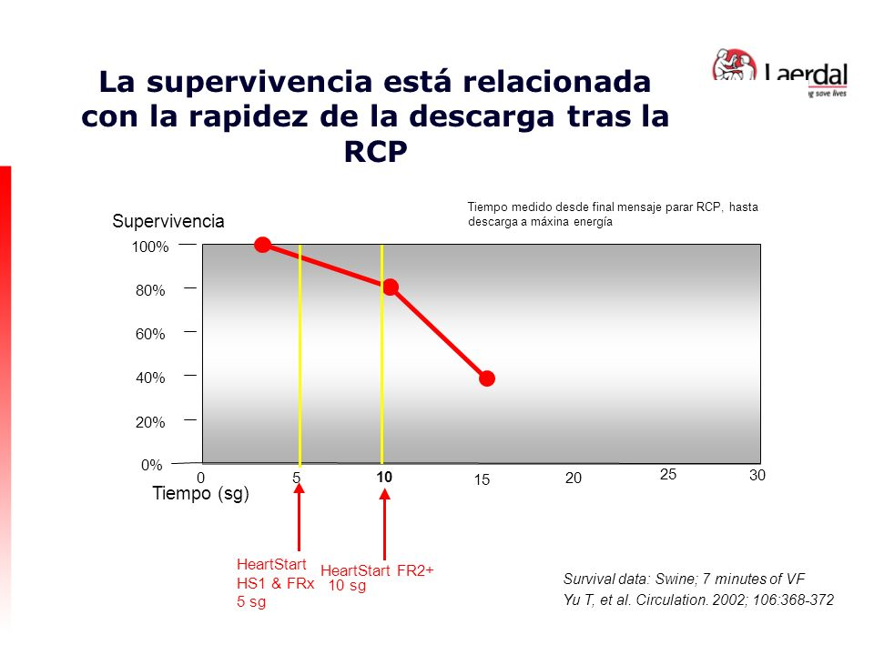 HeartStart FR2+ 10 sg 100% 80%60%20% 5 10 15 20 25 0 0% Supervivencia Tiempo (sg) 40% 30 Survival data: Swine; 7 minutes of VF Yu T, et al. Circulatio