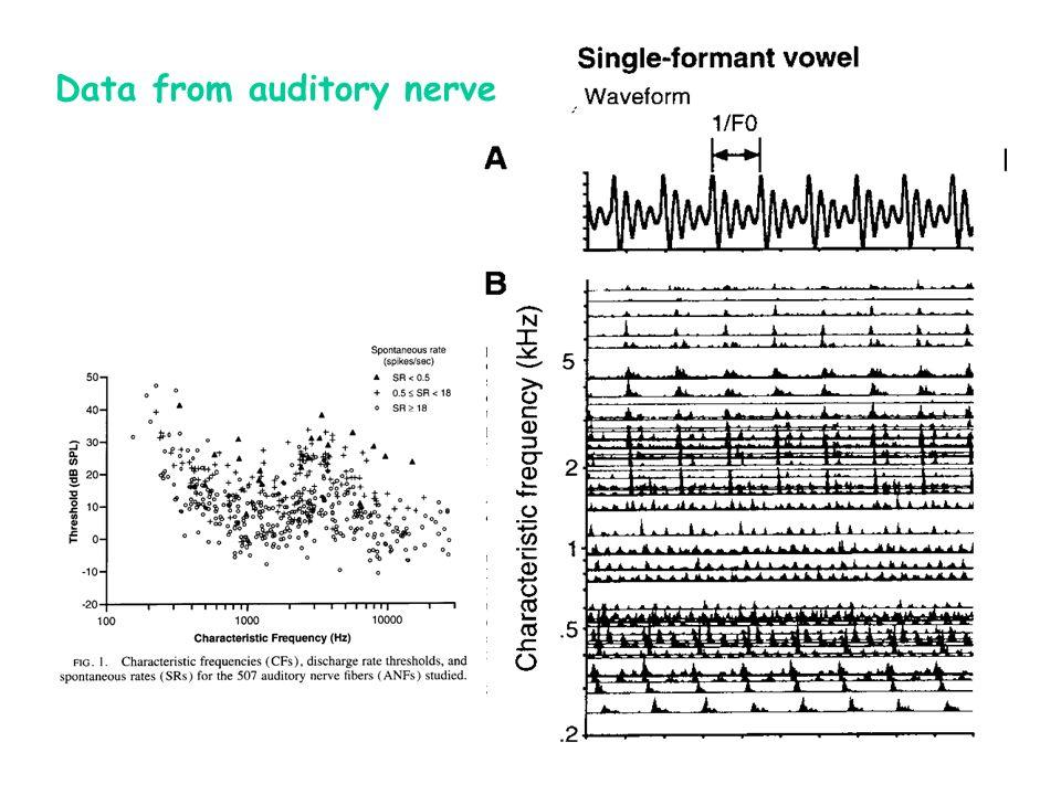 Datos obtenidos del nervio auditivo del gato escuchando un tono puro a varias intensidades y frecuencias
