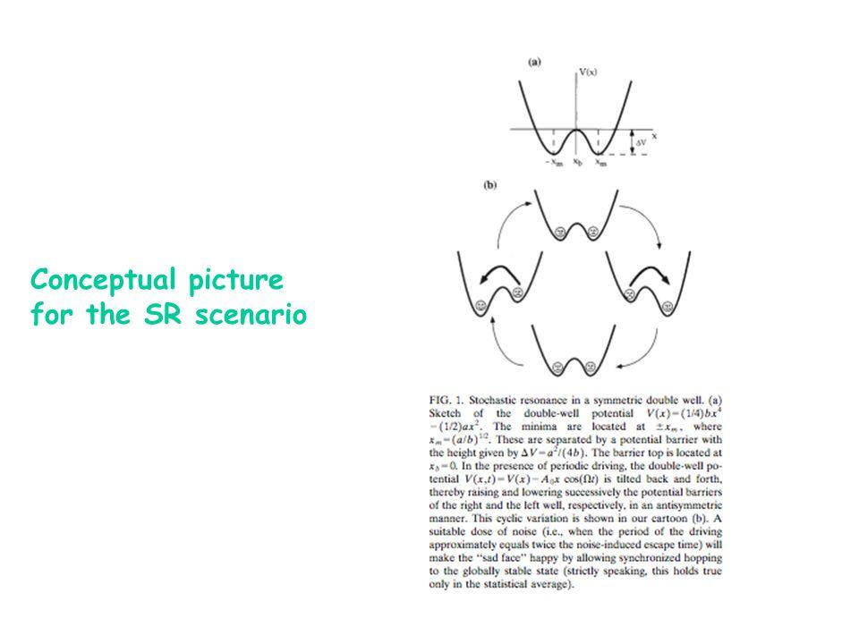 Conceptual picture for the SR scenario