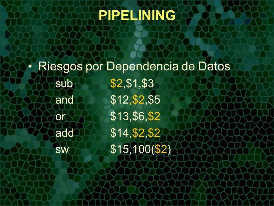 PIPELINING Riesgos por Dependencia de Datos sub$2,$1,$3 and$12,$2,$5 or$13,$6,$2 add$14,$2,$2 sw$15,100($2)