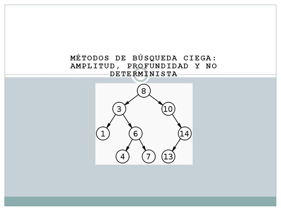 MÉTODOS DE BÚSQUEDA CIEGA: AMPLITUD, PROFUNDIDAD Y NO DETERMINISTA