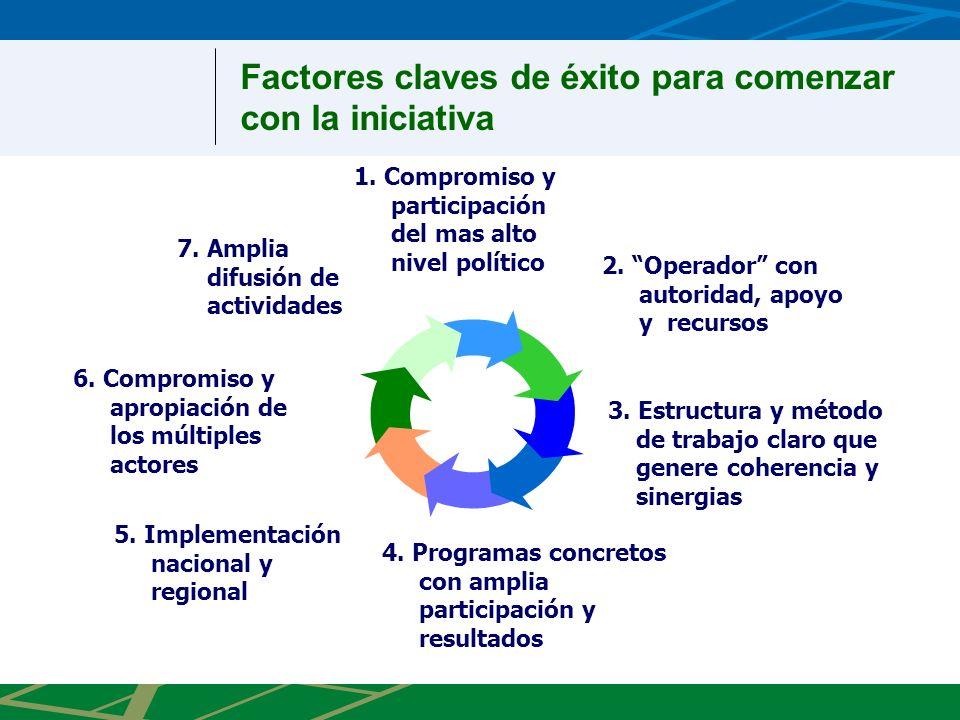 1. Compromiso y participación del mas alto nivel político 3. Estructura y método de trabajo claro que genere coherencia y sinergias 2. Operador con au