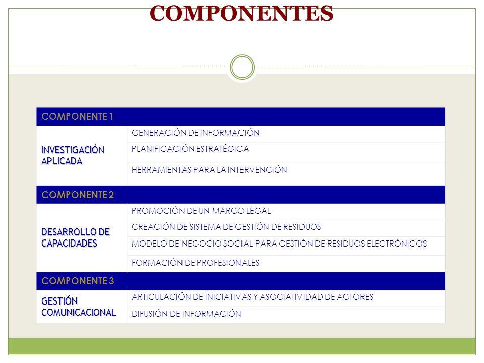 COMPONENTES COMPONENTE 1 INVESTIGACIÓN APLICADA GENERACIÓN DE INFORMACIÓN PLANIFICACIÓN ESTRATÉGICA HERRAMIENTAS PARA LA INTERVENCIÓN COMPONENTE 2 DESARROLLO DE CAPACIDADES PROMOCIÓN DE UN MARCO LEGAL CREACIÓN DE SISTEMA DE GESTIÓN DE RESIDUOS MODELO DE NEGOCIO SOCIAL PARA GESTIÓN DE RESIDUOS ELECTRÓNICOS FORMACIÓN DE PROFESIONALES COMPONENTE 3 GESTIÓN COMUNICACIONAL ARTICULACIÓN DE INICIATIVAS Y ASOCIATIVIDAD DE ACTORES DIFUSIÓN DE INFORMACIÓN