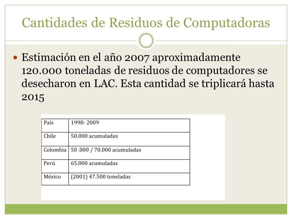 Cantidades de Residuos de Computadoras Estimación en el año 2007 aproximadamente 120.000 toneladas de residuos de computadores se desecharon en LAC.
