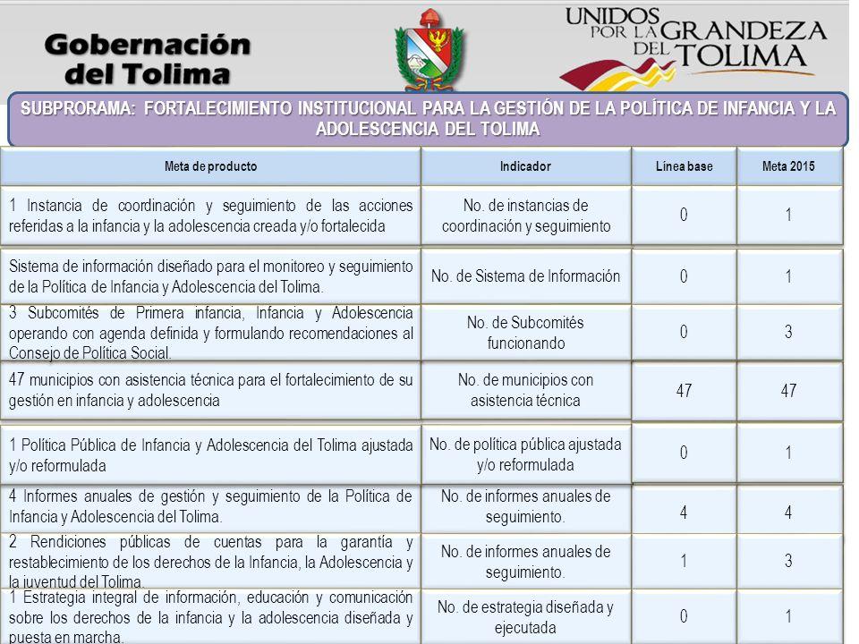 SUBPRORAMA: FORTALECIMIENTO INSTITUCIONAL PARA LA GESTIÓN DE LA POLÍTICA DE INFANCIA Y LA ADOLESCENCIA DEL TOLIMA 47 municipios con asistencia técnica