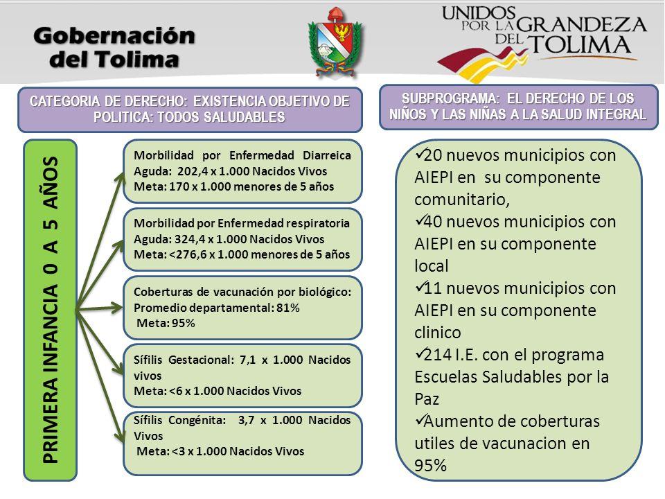 Morbilidad por Enfermedad Diarreica Aguda: 202,4 x 1.000 Nacidos Vivos Meta: 170 x 1.000 menores de 5 años Morbilidad por Enfermedad respiratoria Agud
