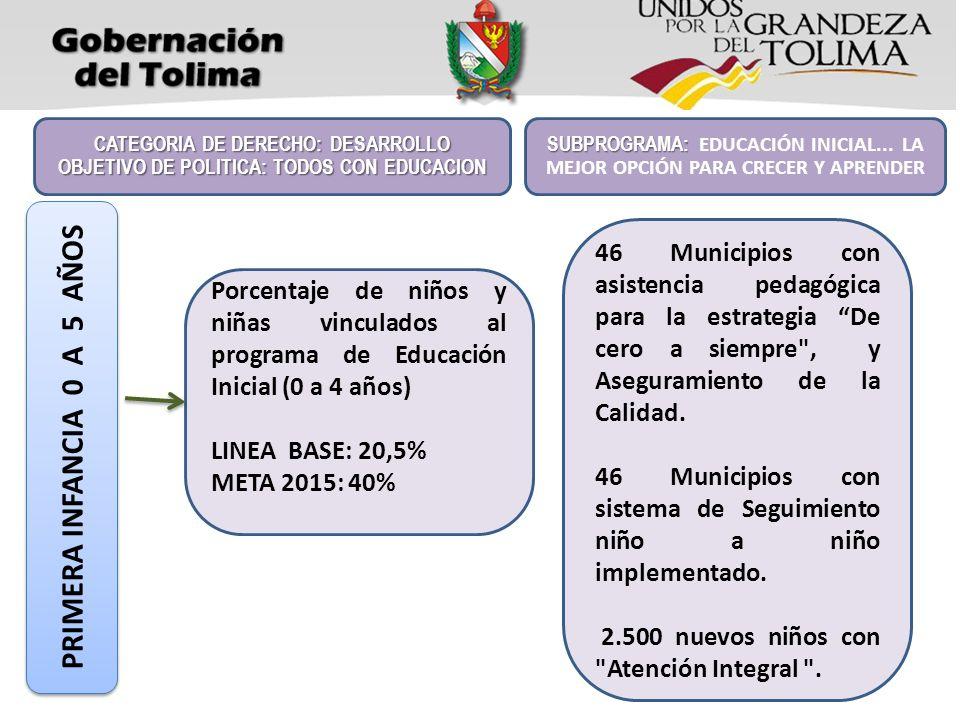 Porcentaje de niños y niñas vinculados al programa de Educación Inicial (0 a 4 años) LINEA BASE: 20,5% META 2015: 40% CATEGORIA DE DERECHO: DESARROLLO