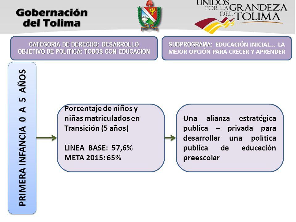 Porcentaje de niños y niñas matriculados en Transición (5 años) LINEA BASE: 57,6% META 2015: 65% CATEGORIA DE DERECHO: DESARROLLO OBJETIVO DE POLITICA