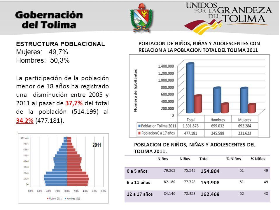 POBLACION DE NIÑOS, NIÑAS Y ADOLESCENTES CON RELACION A LA POBLACION TOTAL DEL TOLIMA 2011 ESTRUCTURA POBLACIONAL Mujeres: 49,7% Hombres: 50,3% La par
