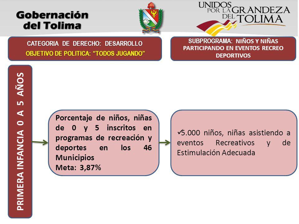 Porcentaje de niños, niñas de 0 y 5 inscritos en programas de recreación y deportes en los 46 Municipios Meta: 3,87% CATEGORIA DE DERECHO: DESARROLLO