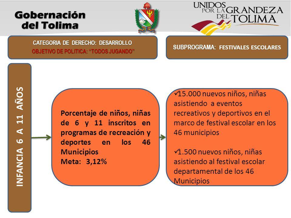 Porcentaje de niños, niñas de 6 y 11 inscritos en programas de recreación y deportes en los 46 Municipios Meta: 3,12% CATEGORIA DE DERECHO: DESARROLLO